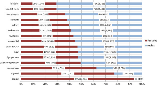 Gender distribution of survivors, 15 most common sites which affect both sexes: percentages (and numbers).