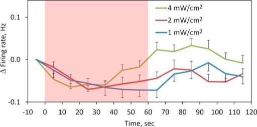 Time course of changes in the firing rate (Δfiring rate) during 60-s application of MMW irradiation at IPDs ranging from 1 to 8 mW/cm2. Calculation of the firing rate was based on the interspike intervals averaged for every 10 s. The shaded red area indicates the interval of MMW irradiation. Data are means ± SE.