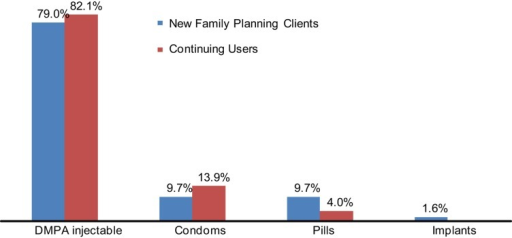 Client Method Choice at Drug Shops for New and Continuing Users, Selected Districts of Uganda, N = 585