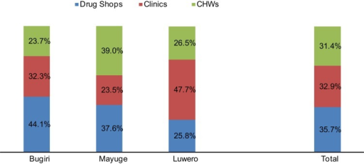 Market Share of Family Planning Servicesa Provided by Clinics, Community Health Workers (CHWs), and Drug Shops in 3 Districts of Uganda, April–June 2011a Measured by couple-years of protection delivered by each source.