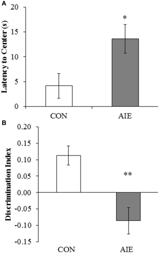 Adolescent intermittent ethanol (AIE) treatment leads to long-term deficits in object recognition memory. (A) Latency to enter the center of the open-field apparatus during the first trial, which provides a measure of thigmotaxis, was significantly increased in adult rats following AIE treatment. (B) Adolescent intermittent ethanol treatment significantly reduced the discrimination index, which is indicative of impaired object recognition memory, in adult rats relative to CONs. Data are presented as mean ± SEM. *indicates p < 0.05; **indicates p < 0.01, relative to CON rats.