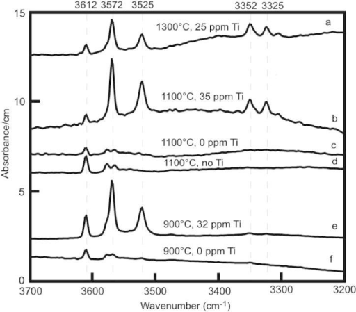 Unpolarized IR spectra of forsterite averaged over 10–15 randomly oriented crystals for each run (a = run Cl-5, b = Cl-7, c = Cl-19, d = Cl-20, e = Cl-21, f = Cl-9). Experimental temperatures and amount of Ti (ppm) in forsterite are reported above each spectra. Spectra are normalized to 1 cm thickness. Vertical dashed lines indicate the positions of OH bands. B.d.l. = below detection limit. No Ti means Ti-free experiment.