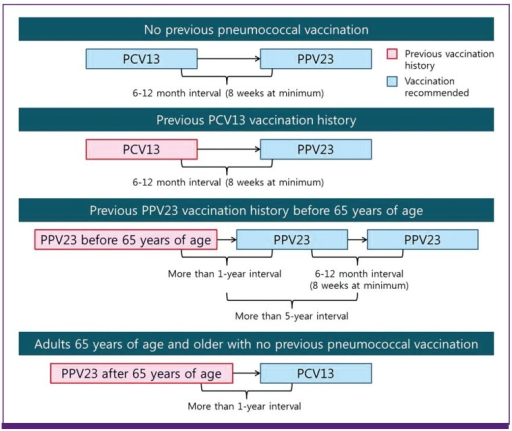 Recommendation on pneumococcal vaccine for Aduls 65 years of age or older with chronic medical conditions.PCV13, 13-valent pneumococcal conjugate vaccine; PPV23, 23-valent pneumococcal polysaccharide vaccine