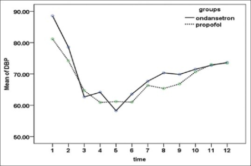 Mean diastole blood pressure (mmHg) from pre-surgery to the end of recovery (P = 0.52)