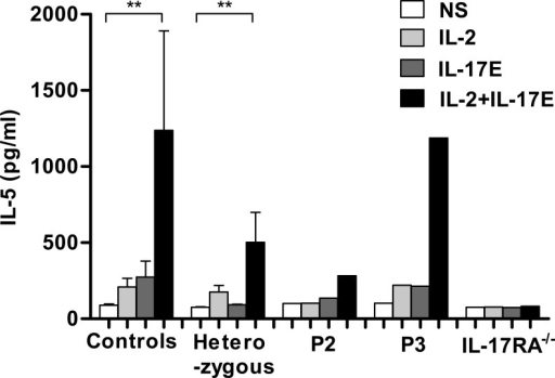 IL-17E/IL-25 response of the patients' T cells. PBMCs from 14 controls, P2 and P3, 11 healthy heterozygous relatives, and an IL-17RA–deficient patient were cultured in thymic stromal lymphopoietin for 24 h, harvested, and restimulated with IL-2 and IL-17E/IL-25 for an additional 72 h. IL-5 concentrations in the culture supernatants were determined by ELISA. Errors bars represent SEM. Statistical analyses were performed by the nonparametric statistical test (Mann–Whitney test; **, P < 0.01). The experiments were repeated at least three times.