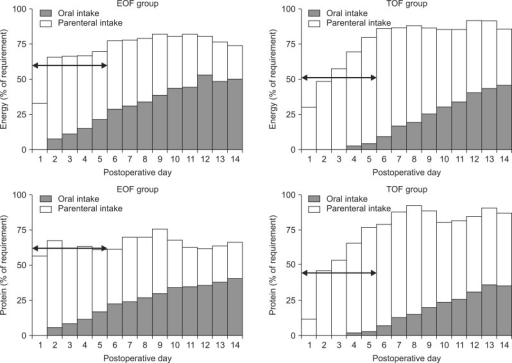 Mean daily total calorie and protein intake in the EOF and TOF groups. Patients in the EOF and TOF groups received 30% and 17%, respectively, of their calorie goals through the enteral route and 41% and 51%, respectively, through the parenteral route from POD 1 to 14. Patients in the EOF and TOF groups received 23% and 14%, respectively, of their protein goals through the enteral route and 41% and 52%, respectively, through the parenteral route. The mean daily calorie (1018 kcal vs. 972 kcal; p=0.30) and protein (44.3 g vs. 44.4 g; p=0.98) intake from POD 1 to 14 were similar in the EOF and TOF groups. From POD 1 to 5, however, the mean daily calorie (847.0 kcal vs. 745.6 kcal; p=0.04) and protein (42.2 g vs. 31.9 g; p=0.00) intake was significantly higher in the EOF than in the TOF group, as was the mean percentage of total daily calorie (60.1% vs. 51.3%; p=0.02) and protein (62.1% vs. 45.9%; p=0.00) intake. Arrows indicate a percent of requirement of energy and protein from postoperative day 1 to 5. EOF: early oral feeding; TOF: traditional oral feeding; POD: postoperative day.