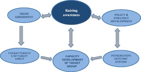 Antares model for integration of staff well-being