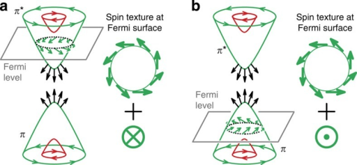 Effect of gating on the vectorial spin texture of graphene Fermi surface.Minor change of charge doping from (a) n-type to (b) p-type shifts Fermi level from the apex of upper gapped Dirac cone π* to the apex of lower cone π and switches the direction of out-of-plane spin while the in-plane spin texture remains unchanged. Red and green arrows sketch in-plane spins of Rashba split bands circulating in opposite directions. Black arrows denote hedgehog spins within the gap of the Dirac cone.
