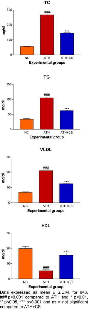 Effect of CS on lipid and lipoprotein profiles of control (NC), atherogenic diet fed (ATH) and ATH+CS supplemented rats