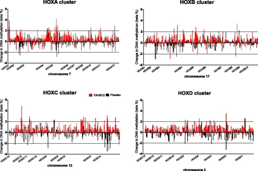 The effect of folic acid and vitamin B12 on DNA methylation of HOX genes. Mean DNA methylation changes after a 2-year intervention with folic acid and vitamin B12 (red, n = 44) or placebo (black, n = 43) for the 1052 positions located within one of the 39 HOX (homeobox) genes located on cluster A (chromosome 7), cluster B (chromosome 17), cluster C (chromosome 12), or cluster D (chromosome 2). Only positions annotated to one of these HOX genes were depicted; intergenic regions were not included in this figure. Bars are superimposed, meaning that red (folic acid and vitamin B12) and black (placebo) bars are presented together, whenever applicable behind each other, and both reflect the actual values on the y-axis