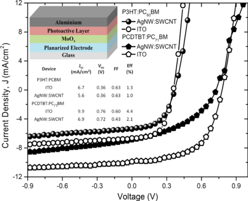 J–V characteristics of best OPV devices on planarized AgNW:SWCNT:PEDOT:PSS nanocomposite transparent electrodes and ITO with P3HT:PC60BM and PCDTBT:PC70BM active layers and performance parameters. Inset shows structure of an OPV device.