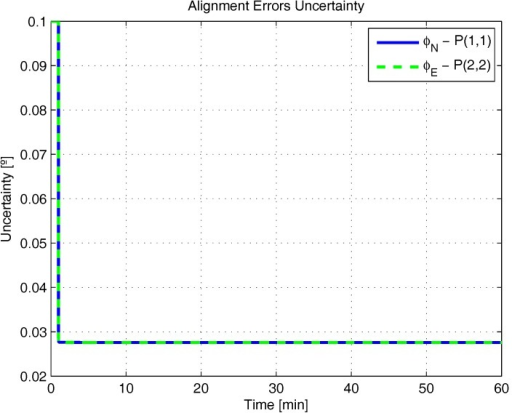 Alignment errors uncertainty in the simulated test.