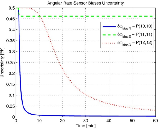 Angular rate sensor biases uncertainty in the simulated test.