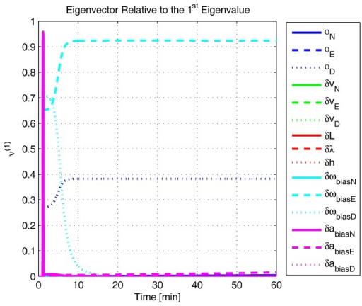 Eigenvector relative to the first eigenvalue in the simulated test.