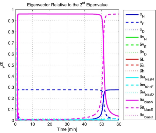 Eigenvector relative to the third eigenvalue in the simulated test.