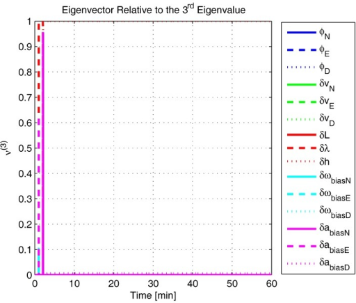 Eigenvector relative to the third eigenvalue in the experimental test.