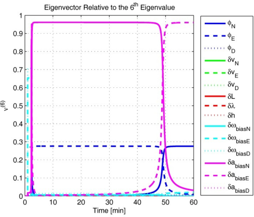 Eigenvector relative to the sixth eigenvalue in the experimental test.