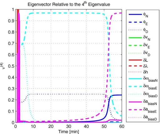 Eigenvector relative to the fourth eigenvalue in the repeated experimental test.