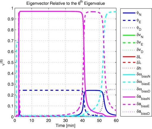 Eigenvector relative to the sixth eigenvalue in the repeated experimental test.