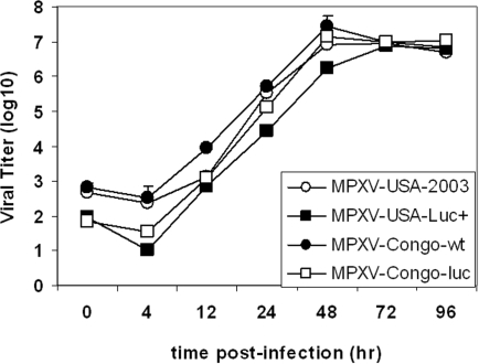 One-step growth curves for parental (MPXV-Congo, MPXV-USA-2003) and progeny recombinant (MPXV-Congo-Luc+, MPXV-USA-Luc+) viruses.Vero cell monolayers were infected at multiplicity of infection (MOI) of 0.1 with parental (MPXV-Congo, MPXV-USA-2003) or with progeny (MPXV-Congo-Luc+, MPXV-USA-Luc+) strains. After allowing for attachment (30 min), cells were washed twice with PBS to remove unattached virus. Then fresh medium as added and plates were incubated at 37°C 5% CO2. At various intervals thereafter, three wells per virus strain were harvested (media and cells) and placed at −70°C. After three cycles of freezing and thawing, the samples were sonicated and virus titers were determined by serial dilution and infection of Vero cell monolayers. Plaques were visualized by staining with 0.1% crystal violet in 20% ethanol and virus titers determined as described elsewhere [39].