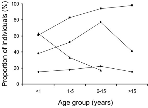 Prevalence of individuals with antibodies reacting with recombinant MSP1, with anaemia, with infection with two or more parasite clones, and with multiplicity of infection (MOI), for the different age-groups.