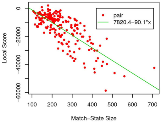Linear correlation between local score and match state size. Both local score and match state size are calculated from reference alignment of query-template pairs in SALIGN [18] benchmark dataset.