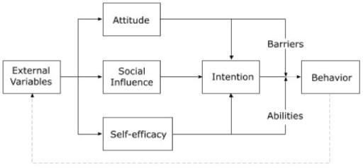 High Self Efficacy Bandura's Self Efficacy Model