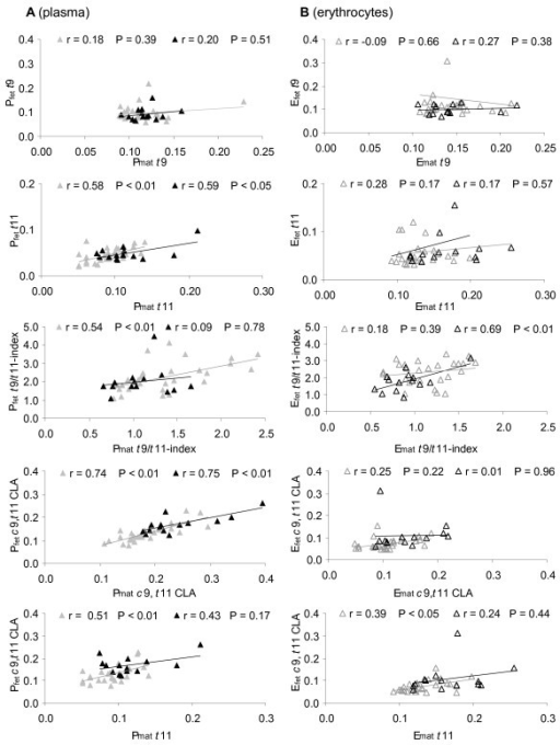 Correlation of the individual tFA, the t9/t11-index, and c9,t11 CLA. Correlation between the respective fatty acid in maternal and fetal (A) plasma (filled signs) and (B) erythrocytes (open signs) in groups of low (< 40 g/d, n = 27; grey) and high (> 40 g/d, n = 14; black) dairy fat intake. Correlations irrespective of dairy fat intake are listed in Table 3.