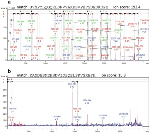 Peptide identification.(a) MS/MS spectrum of an ion of m/z 3511.7738 matching the peptide SVNPYLQGQRLDNVVAKKSVPHFSDEDKDPE from Neuroendrocrine protein 7B2 with an ion score of 192.4. Charge-remote fragmentation C-terminally to Asp-12, Asp-25, Asp-27, and Asp-29 due to the prescence of arginine at the N-terminal part of the peptide (Arg-10), results strong corresponding b-ions. (b) MS/MS spectrum of an ion of m/z 3000.3891 matching the peptide KANDESNEHSDVIDSQELSKVSREFH with an ion score of 15.8. Charge-remote fragmentation is observed C-terminally to Asp-14, Asp-11, Glu-8 (y-18), Glu-17 (y-9), in this case giving rise to the corresponding strong y-ions, y12, y15, y18, and y9, respectively, due to the presence of Arg-23 near the C-terminus of the peptide.