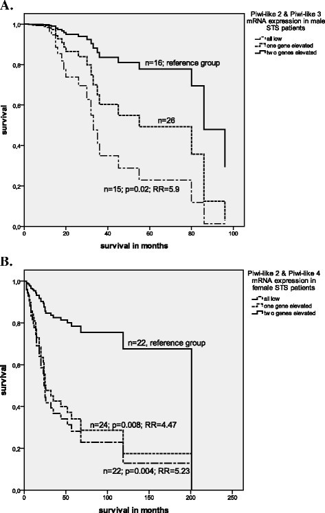 Multivariate Cox's regression analyses: A. Combined expression of Piwi-like 2 and 3 in male STS patients and B. combined Piwi-like 2 and −4 expression in female STS patients and their correlation with tumor-specific survival.