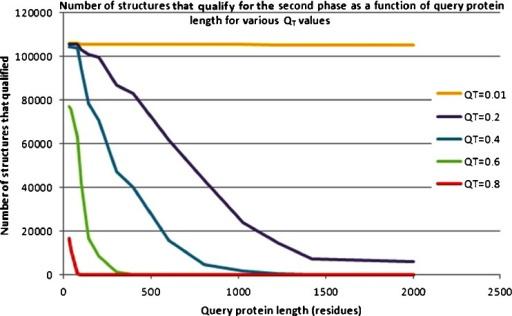 Number of structures from the database that qualified for the second phase as a function of query protein length for various values of the qualification threshold