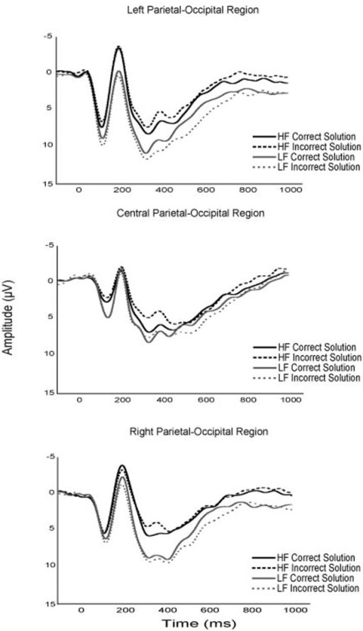 Grand average waveforms of the P1, N170, and P3 components for higher and lower fit participants, for correct and incorrect experimental task solutions.