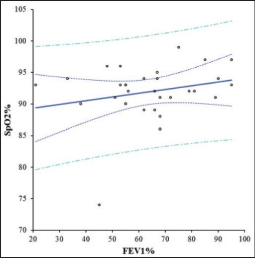 Correlation between FEV1% predicted and SpO2% in the included patients. The dotted curves represent the 95% confidence intervals of FEV1% for a given SpO2%