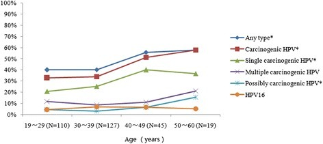 Age-specific prevalence of HPV infection among HIV-infected women in Yunnan, China. *p value for trend was <0.05, after adjusting for cervical lesion. HPV, Human Papillomavirus. Carcinogenic HPV includes HPV 16, 18, 31, 33, 35, 39, 45, 51, 52, 56, 58, 59 and 68. Possibly carcinogenic HPV includes HPV 53, 66, 73 and 82. With aging, p-value for trend for any type, carcinogenic HPV, single carcinogenic HPV and possibly carcinogenic HPV were 0.009, 0.001, 0.002 and 0.043, respectively.