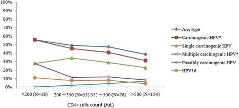 Prevalence of HPV infection by CD4+ cells count group among HIV-infected women in Yunnan, China. *p value for trend was <0.05, after adjusting for ART therapy status. HPV, Human papillomavirus. Carcinogenic HPV includes HPV 16, 18, 31, 33, 35, 39, 45, 51, 52, 56, 58, 59 and 68. Possibly carcinogenic HPV includes HPV 53, 66, 73 and 82. With CD4+ cell count increasing, p-value for trend for carcinogenic HPV and multiple carcinogenic HPV were 0.010 and 0.020, respectively.
