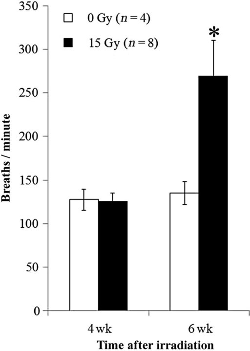 Radiation-induced increase in breathing rate. Breaths per minute (Y-axis) are presented as means with standard deviations. Irradiated rats (15 Gy) had higher breathing rate than unirradiated (control) rats at 6 weeks (*P < 0.05). No difference was observed for results between the irradiated group and controls at 4 weeks. n = number of rats.