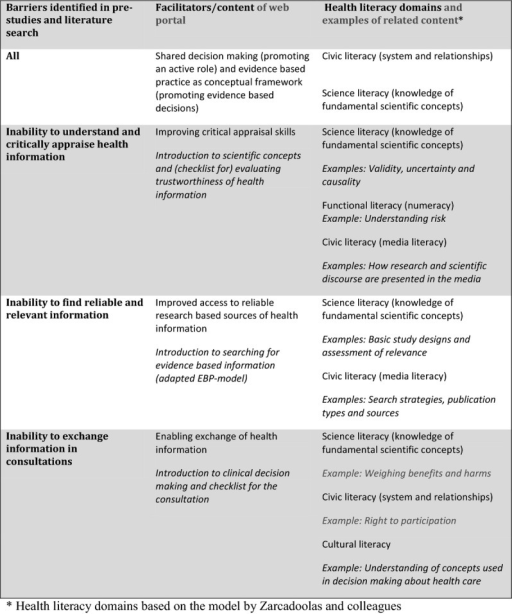 Overview of the web portals components and corresponding hypothesised health literacy domains