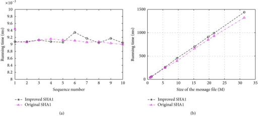 (a) The comparison between improved SHA1 and original SHA1. (b) The efficiency of improved SHA1 and original SHA1.