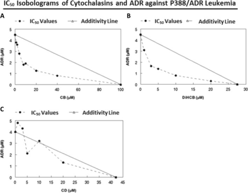 IC50 Isobolograms of cytochalasins and doxorubicin to determine extent of drug synergy against P388/ADR leukemia. a CB and ADR. b DiHCB and ADR. c CD and ADR