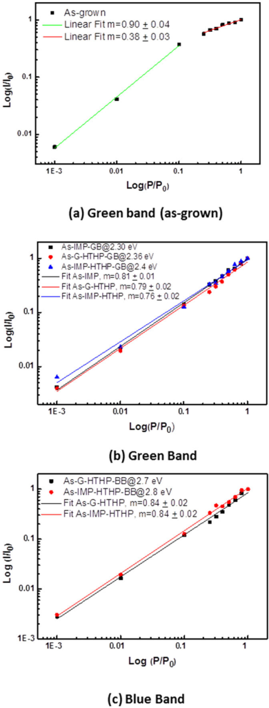 Integrated PL intensity dependence on the excitation intensity for the green band in the #as-grown sample (a), and green (b) and blue (c) in the post growth treated samples.Full lines correspond to the best fits of the experimental data according with a power law dependence (IαPm).