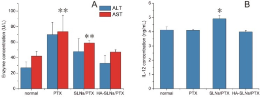 A) In vivo assessment of hepatotoxicity of HA-SLNs/PTX. Serum levels of ALT and AST were measured after the six dose of free PTX, SLNs/PTX or HA-SLNs/PTX. B) Serum concentrations of IL-12 at 6 h after intravenous injection of C57BL/6 mice with HA-SLNs/PTX (n = 5). *p < 0.05, **p < 0.01, compared with the group treated with HA-SLNs/PTX.