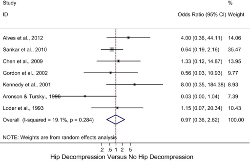 Forest plot: pooled odds ratio (OR) for osteonecrosis in the hip decompression versus no hip decompression groups with no bony procedures