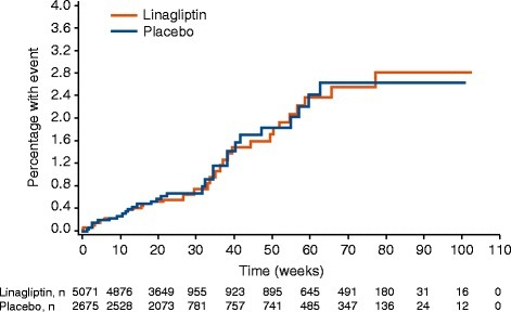 Time to first event (occurrence of any component of the 4P-MACE composite) for patients receiving linagliptin versus placebo.