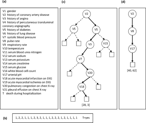 An example population decision tree and a personalized decision path.Panel (a) gives the names of the 21 variables and panel (b) gives their values for a test (current) patient whose outcome we want to predict. Panel (c) shows a population decision tree (derived by CART) and the path used for performing inference, and panel (d) shows a personalized decision path (derived by the DP-BAY method that is described later) for the patient in (b).