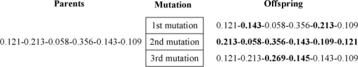 Example of mutation operation.
