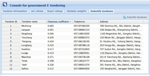 Graphical interface for identifying tenderers.