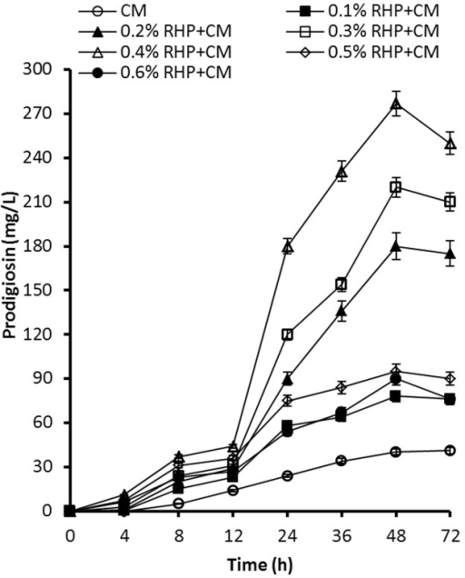 Comparison of the effect of RHP at various concentrations onprodigiosin production. Culture conditions: initial pH 7.0, 200 rpm, 28°C.