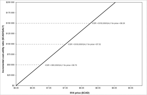 Threshold analysis: Incremental cost-effectiveness ratio (ICER) versus price of IIV4.