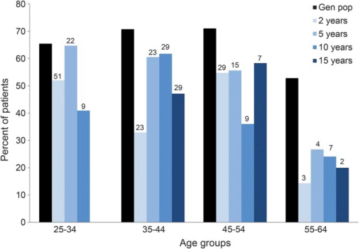 Full-time employment for seizure-free patients and in the general populationPercentage with full-time employment in the general population and in seizure-free patients in different age groups. Numbers above bars represent number of patients in each group. Gen pop = general population.
