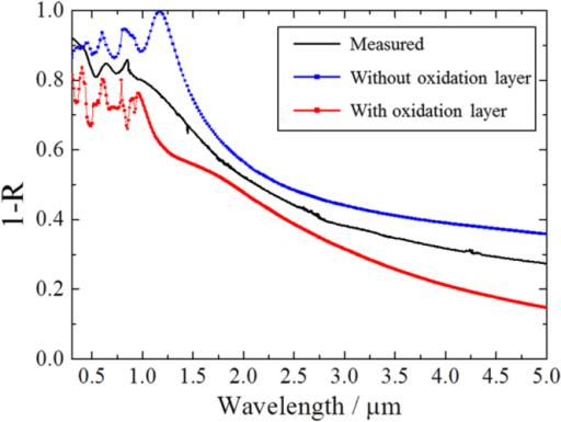Absorptance spectra of micro-holes with depth 490 nm compared with simulation result using RCWA. The simulated model shows 0.82 aspect ratio and has tapered walls. The blue line with square dots shows the simulation results without an oxide layer, and the red line with square dots represents a model with a 0.3 μm oxide layer.